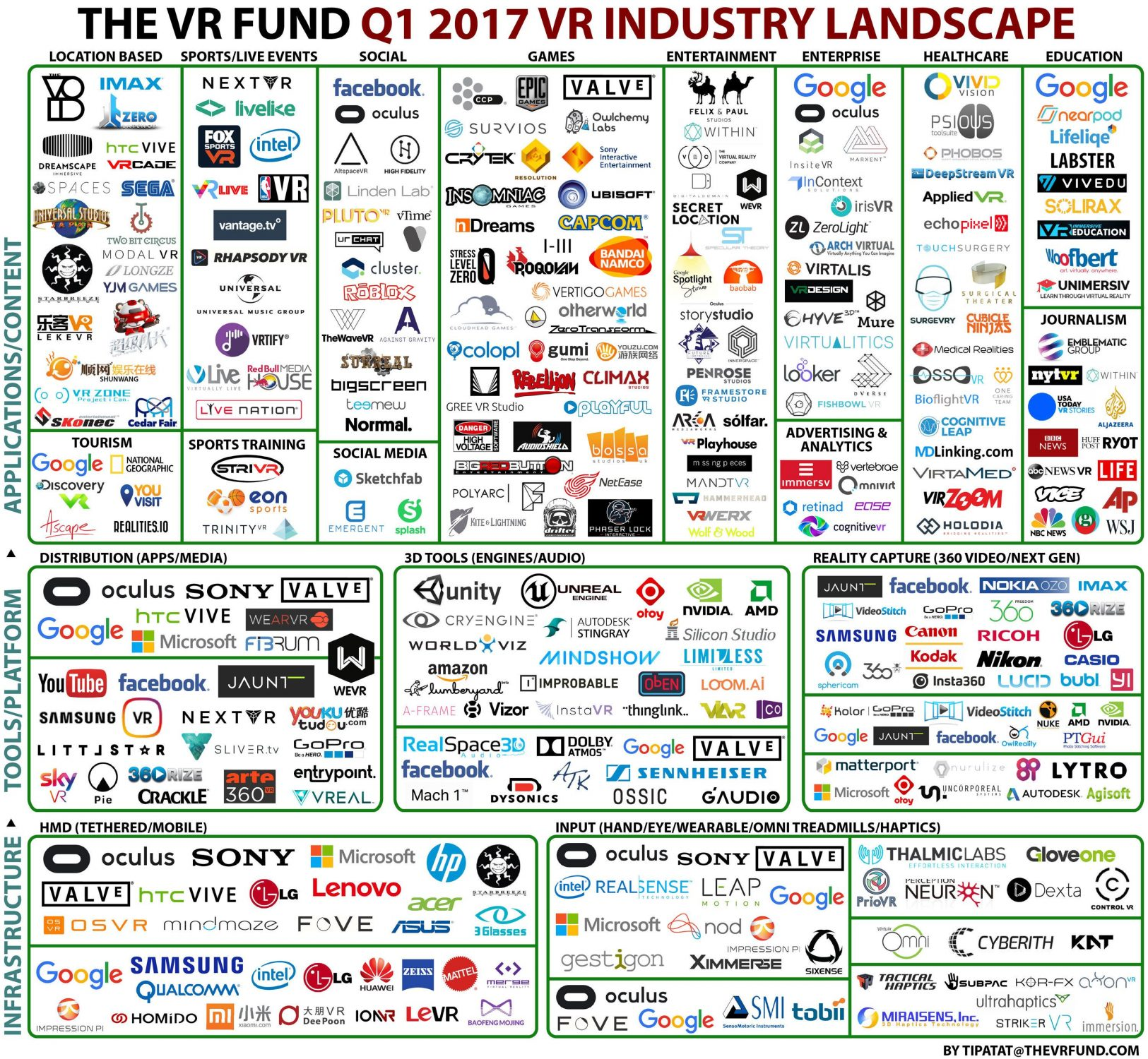 La industria de la realidad virtual 2017 por The VR FUND