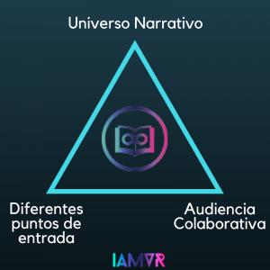 características transmedia storytelling